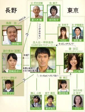 GoingMyHomeFujiTV2012Cuadro
