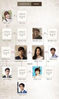BelovedEunDong Chart2