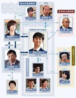 99.9 Criminal Lawyers TBS2018 Reparto