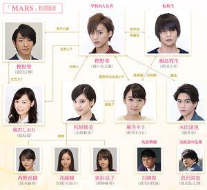 MARS(NTV) Chart