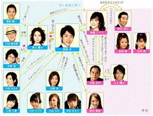 793px-CallCenter-no-Koibito-chart