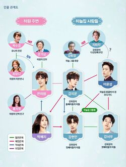 Cinderella and Four Knights - Cuadro de relaciones