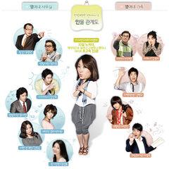 Rude Miss Young-Ae Cuadro de relaciones Temporada 6