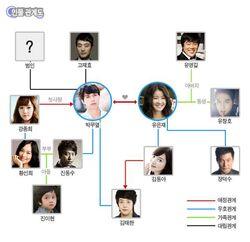 WR Relationship Chart