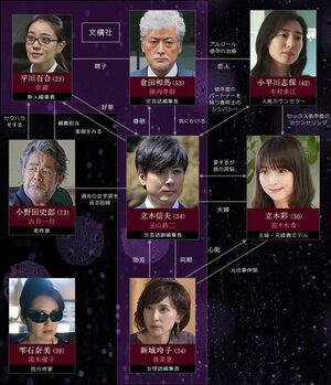 Ame ga Furu to Kimi wa Yasashii-Cuadro de Relaciones