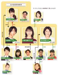 G-senjou no Anata to Watashi-chart