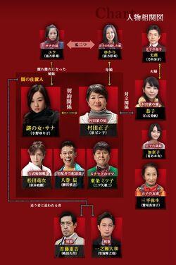 Tenchu-chart