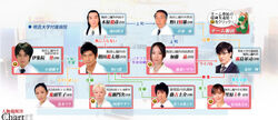 Iryu-chart