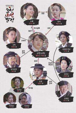 Joseon Beauty Pageant-Cuadro de relaciones