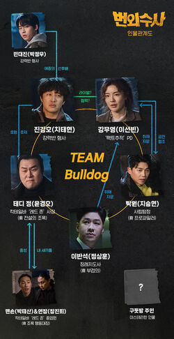 Team Bulldog Off-duty Investigation-Cuadro de relaciones