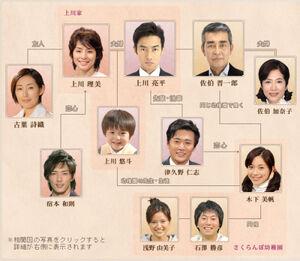 Kazoku chart