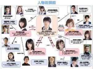 I s-Chart