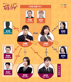 Legal High (JTBC)-Cuadro de Relaciones