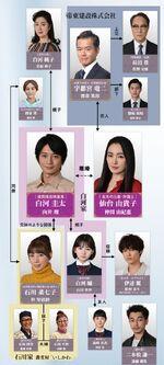 10 no Himitsu FujiTV2020 Reparto