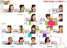 Hana Yori Dango TBS2005 Reparto