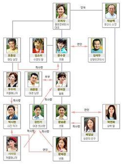 Cuadro de relaciones Let's Get Married KBS2