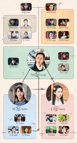 Cuadro de Relaciones-The King Loves