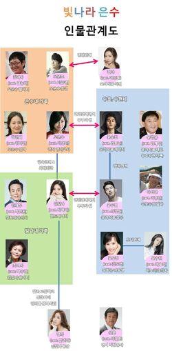 The Shining Eun Soo-Cuadro de Relaciones