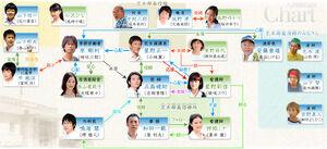 DrKotoShinryojoS2-chart