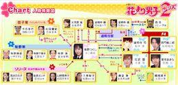 Hana Yori Dango TBS2007 Reparto