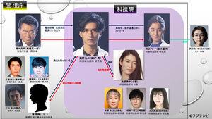 Trace Kasouken no Otoko-Chart