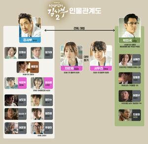 Romantic Doctor, Teacher Kim 2-Cuadro de relaciones