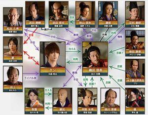 774px-Nobunaga2 correlationchart