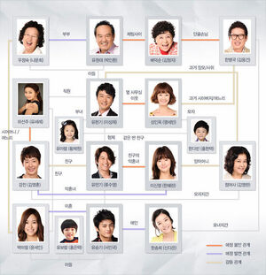 578px-Rascal Sons Relationship Chart