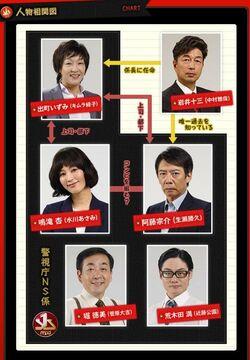 Tokyo Scarlet-chart