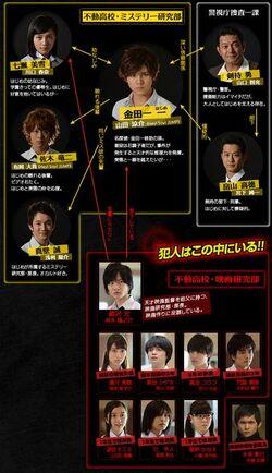 Kindaichi2014-chart