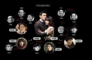 Korean Peninsula Correlation Chart