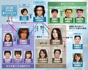 Ando Roido~A.I. knows LOVE ~TBS2013-Cast