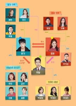 Introverted Boss-Cuadro de Relaciones
