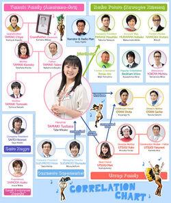 505px-Tsubasa-chart