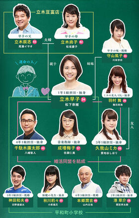 Hayako-sensei-chart