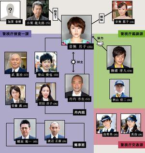 Toshi Densetsu no OnnaCuadro