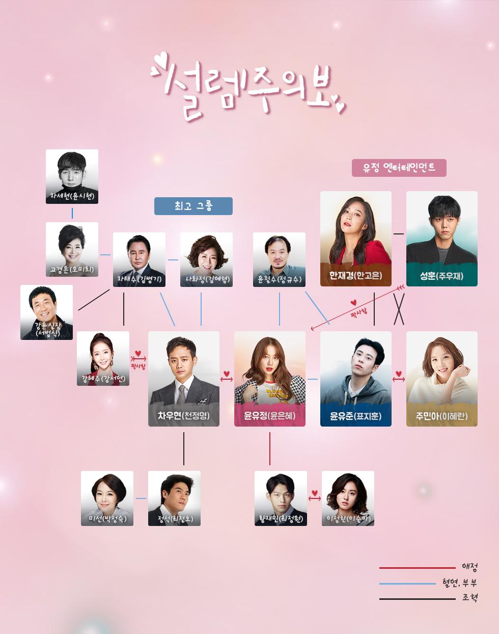 Sinopsis Drama Fluttering Warning - Info Korea 4 You
