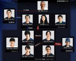 Code Blue FujiTV2008 Reparto
