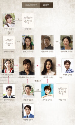 My Love Eun DongjTBC2015Cuadro2