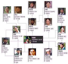 Man of the Sun, Lee Je Ma-Chart