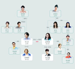 Fated To Love You (MBC)2014Cuadro