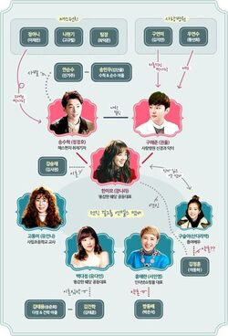 One More Happy Ending Chart