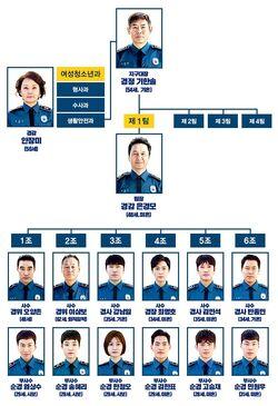 Live (tvN) - Cuadro de relaciones
