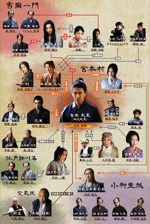 MiyamotoMusashiTVAsahiChart