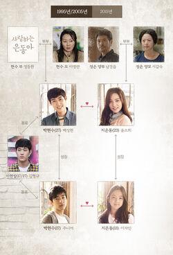 My Love Eun DongjTBC2015Cuadro1