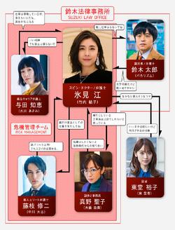 QUEEN-Chart