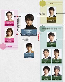 Final Cut-chart