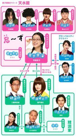 Kuragehime-chart