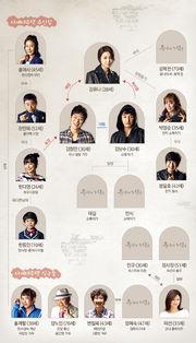 YoonasStreet chart 180px