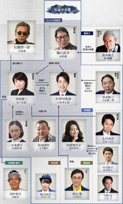 Keishicho Zero Gakari TVTokyo2016 Reparto